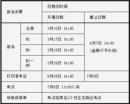 关于2015年7月日本语能力测试(JLPT)报名的通知