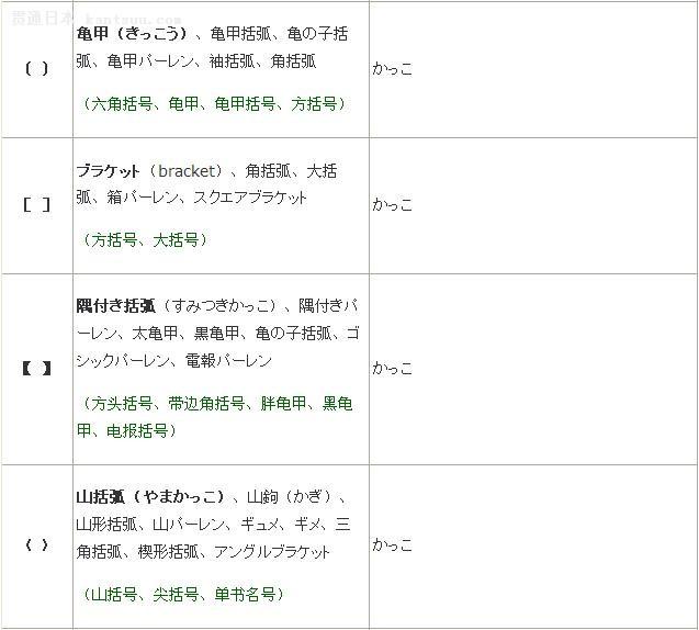 常用标点符号用日语怎么读?